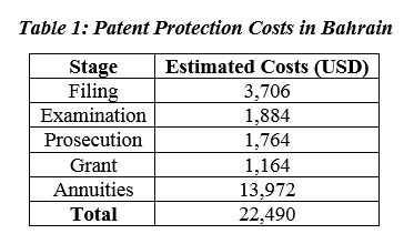 Patent Protection Costs in Bahrain