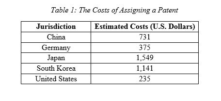 The cost of Patent Assignment
