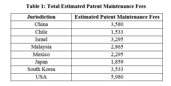 Patent Maintenance Fees - China, Chile, Israel, Malaysia, Mexico, Japan, South Korea, and the United States