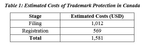 Costs of Trademark Protection in Canada